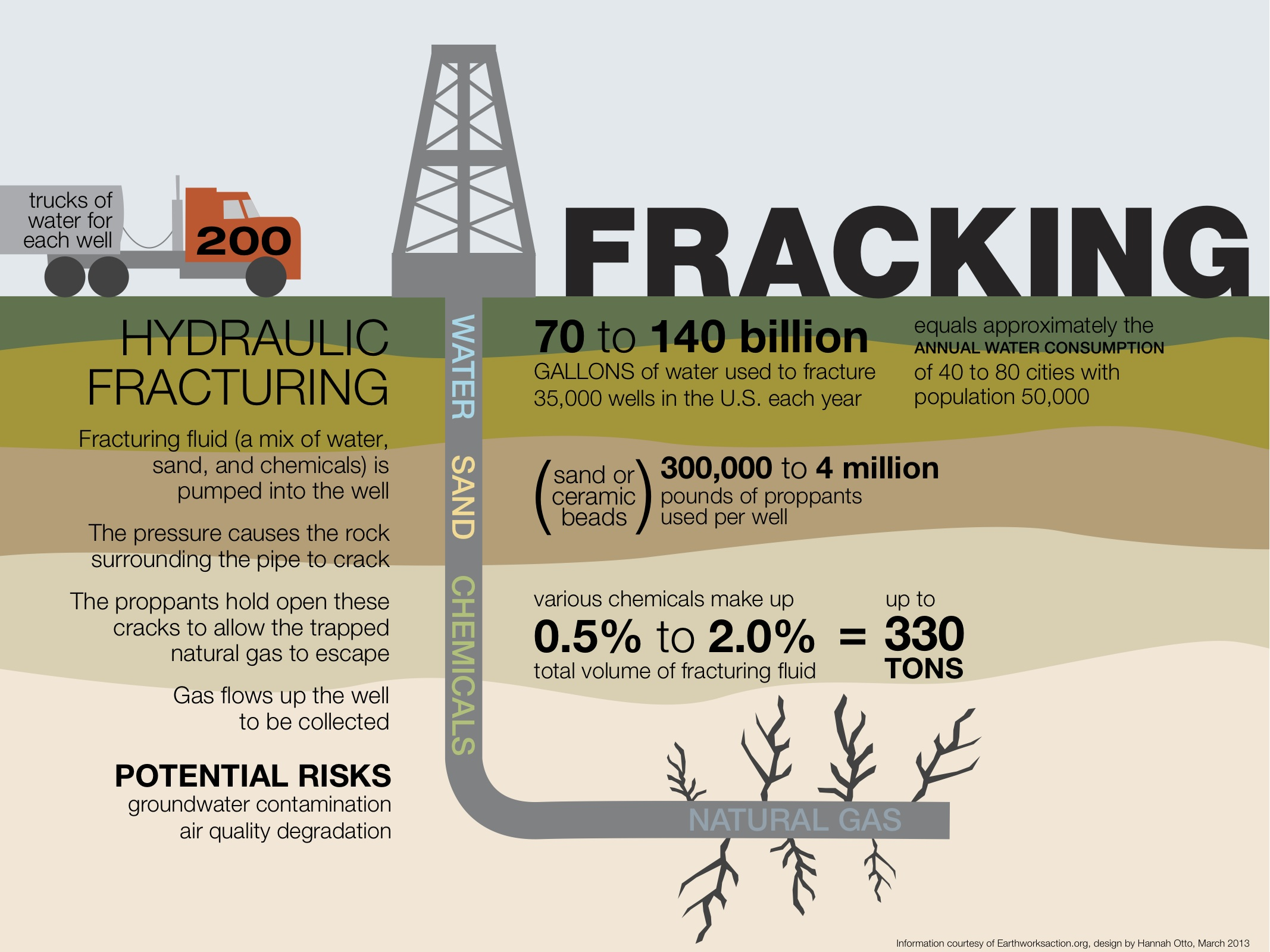 Fracking infographic displaying water usage